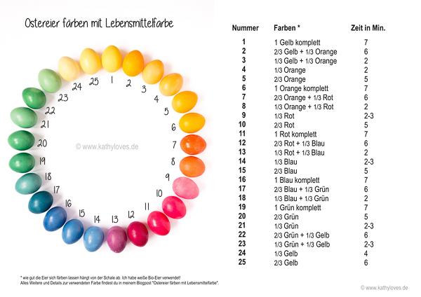 Ostereier färben mit Lebensmittelfarbe Vorlage Farb-Guide kostenloser Download